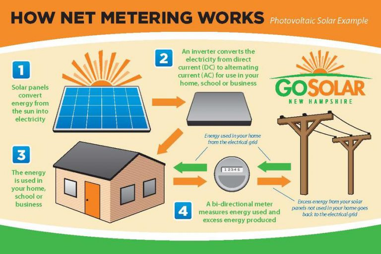 How Net Metering Works